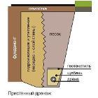 Отвод воды от фундамента (дренаж вокруг дома)
